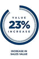 Sales Value Increase